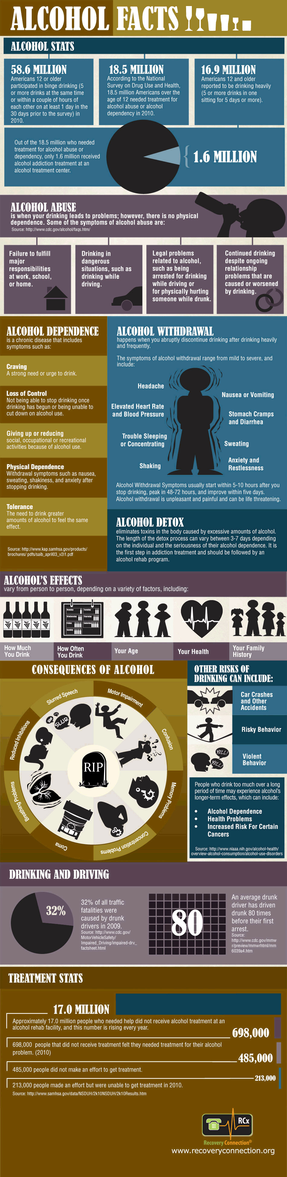 Alcohol Facts Infographic