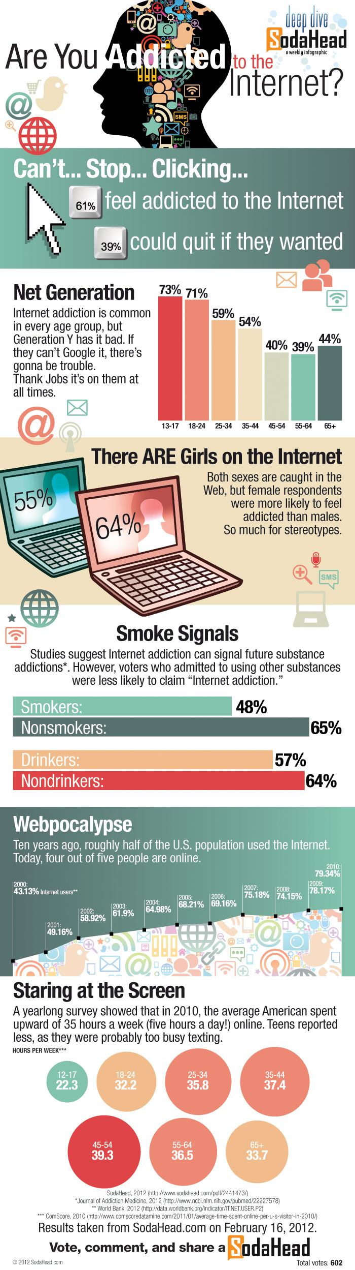 Are You Addicted To The Internet Infographic